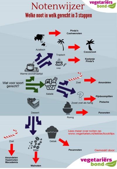 Infografic notenwijzer
